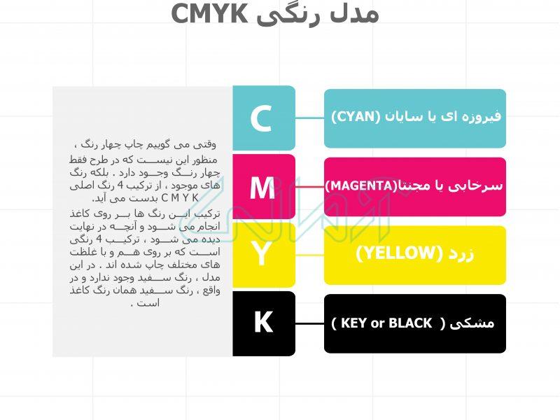 مدل رنگی CMYK در چاپ