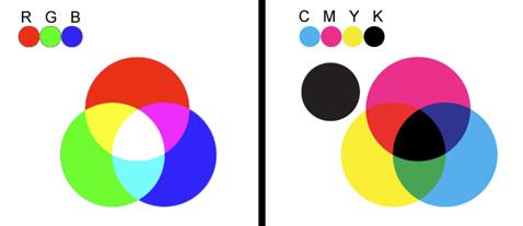 چک لیست پیش از چاپ - CMYK در مقابل RGB
