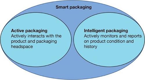 بسته بندی فعال و بسته بندی هوشمند
